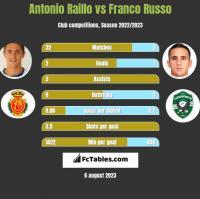 Antonio Raillo vs Franco Russo h2h player stats