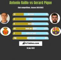 Antonio Raillo vs Gerard Pique h2h player stats