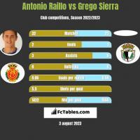 Antonio Raillo vs Grego Sierra h2h player stats