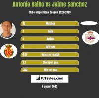 Antonio Raillo vs Jaime Sanchez h2h player stats