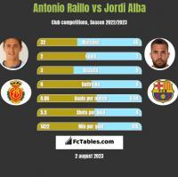 Antonio Raillo vs Jordi Alba h2h player stats