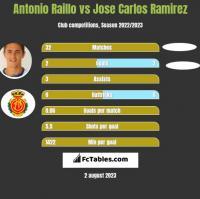 Antonio Raillo vs Jose Carlos Ramirez h2h player stats