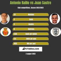 Antonio Raillo vs Juan Sastre h2h player stats