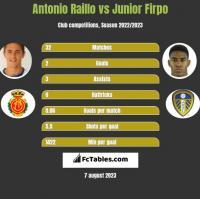 Antonio Raillo vs Junior Firpo h2h player stats