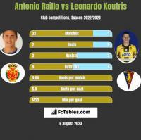 Antonio Raillo vs Leonardo Koutris h2h player stats