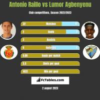Antonio Raillo vs Lumor Agbenyenu h2h player stats