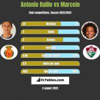 Antonio Raillo vs Marcelo h2h player stats