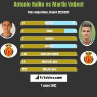 Antonio Raillo vs Martin Valjent h2h player stats
