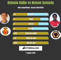 Antonio Raillo vs Nelson Semedo h2h player stats