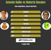 Antonio Raillo vs Roberto Rosales h2h player stats