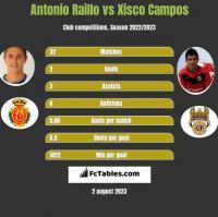 Antonio Raillo vs Xisco Campos h2h player stats