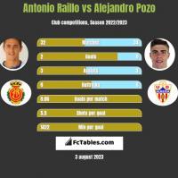 Antonio Raillo vs Alejandro Pozo h2h player stats