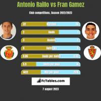 Antonio Raillo vs Fran Gamez h2h player stats