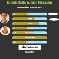Antonio Raillo vs Juan Fernandez h2h player stats