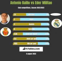 Antonio Raillo vs Eder Militao h2h player stats