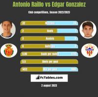 Antonio Raillo vs Edgar Gonzalez h2h player stats