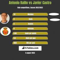 Antonio Raillo vs Javier Castro h2h player stats