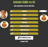 Antonio Raillo vs Ivi h2h player stats