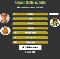 Antonio Raillo vs Guito h2h player stats