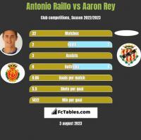 Antonio Raillo vs Aaron Rey h2h player stats