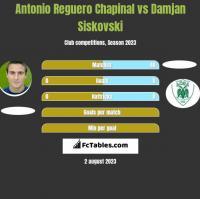 Antonio Reguero Chapinal vs Damjan Siskovski h2h player stats