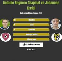 Antonio Reguero Chapinal vs Johannes Kreidl h2h player stats