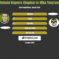 Antonio Reguero Chapinal vs Mika Toeyraes h2h player stats