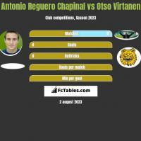 Antonio Reguero Chapinal vs Otso Virtanen h2h player stats