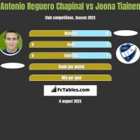 Antonio Reguero Chapinal vs Joona Tiainen h2h player stats