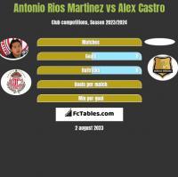 Antonio Rios Martinez vs Alex Castro h2h player stats