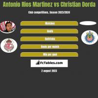 Antonio Rios Martinez vs Christian Dorda h2h player stats