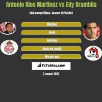 Antonio Rios Martinez vs Edy Brambila h2h player stats