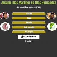 Antonio Rios Martinez vs Elias Hernandez h2h player stats