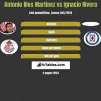Antonio Rios Martinez vs Ignacio Rivero h2h player stats