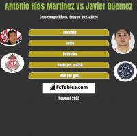 Antonio Rios Martinez vs Javier Guemez h2h player stats