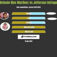 Antonio Rios Martinez vs Jefferson Intriago h2h player stats