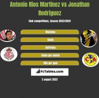 Antonio Rios Martinez vs Jonathan Rodriguez h2h player stats