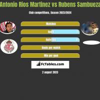Antonio Rios Martinez vs Rubens Sambueza h2h player stats