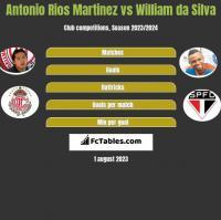Antonio Rios Martinez vs William da Silva h2h player stats