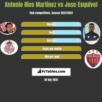 Antonio Rios Martinez vs Jose Esquivel h2h player stats