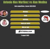 Antonio Rios Martinez vs Alan Medina h2h player stats