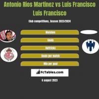 Antonio Rios Martinez vs Luis Francisco Luis Francisco h2h player stats