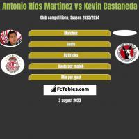 Antonio Rios Martinez vs Kevin Castaneda h2h player stats