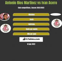 Antonio Rios Martinez vs Ivan Acero h2h player stats