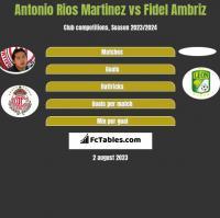 Antonio Rios Martinez vs Fidel Ambriz h2h player stats