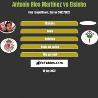 Antonio Rios Martinez vs Elsinho h2h player stats
