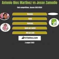 Antonio Rios Martinez vs Jesse Zamudio h2h player stats