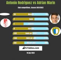 Antonio Rodriguez vs Adrian Marin h2h player stats