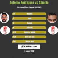 Antonio Rodriguez vs Alberto h2h player stats