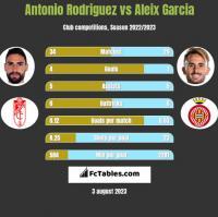 Antonio Rodriguez vs Aleix Garcia h2h player stats